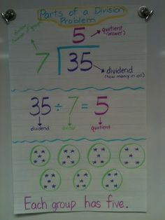 Another pinner said: Division Anchor Chart.as much as I hated math growing up, I might want to just teach math when I go back to or grade math, but math none the less. Math Strategies, Math Resources, Math Activities, Division Strategies, Division Activities, Division Anchor Chart, Math Division, Long Division, Teaching Division