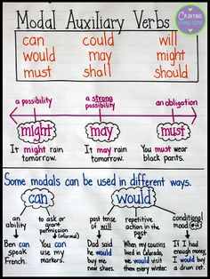 Modal Auxiliary Verbs Anchor Chart- This blog post also contains 4 FREE posters!