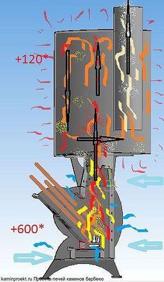 "Печь ракетная ""Принц"" Схема описания работы с отопительной насадкой. Jet Stove, Stove Oven, Wood Stove Heater, Furnace Heater, Bbq Pit Smoker, Off Grid Survival, Rocket Mass Heater, Wood Stove Cooking, Outdoor Stove"