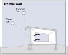 Passive Solar Home Design | Department of Energy Solar Panel Cost, Solar Panels, Trombe Wall, Passive Solar Homes, Diy Generator, Passive Design, Water Walls, Solar House, Design Department