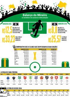 Comparado com 2015, Mineiro deste ano arrecada R$ 3,75 milhões a menos. A queda de 23% no valor do preço médio do ingresso do Campeonato Mineiro de 2016 não foi suficiente para fazer a competição ter um aumento na sua média de público. (07/05/2016) #Esporte #CampeonatoMineiro #infografia #Infográfico #HojeEmDia