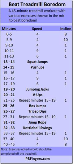 7 Boredom Busting Treadmill Workouts by RunToTheFinish