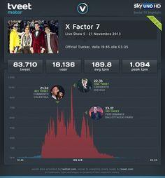Analisi minuto per minuto del 5° Live Show di X Factor 7.