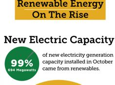 99 Percent Of New Electric Capacity Installed In October Comes From Renewable Energy