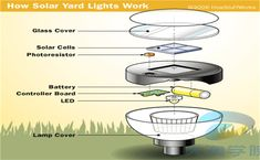 """HowStuffWorks """"Solar Cells and Producing Light"""" # solar panels, solar energy, solar po . Solar Powered Yard Lights, Solar Lights, Solar Energy Panels, Best Solar Panels, Solar Panel Companies, Solar Roof Tiles, Solar Projects, Outdoor Projects, Solar Panel Installation"""