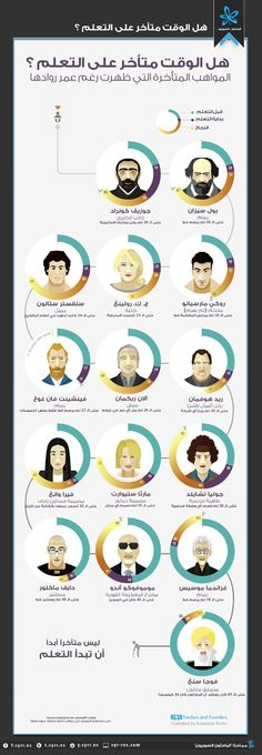 Bloomers, Late In Life Success - Infographic Late bloomers are people who achieved proficiency in some skill later than they are normally expected to.Late bloomers are people who achieved proficiency in some skill later than they are normally expected to. Self Development, Personal Development, Late Bloomer, Never Too Late, Sylvester Stallone, Successful People, Successful Business, Business Money, Online Business