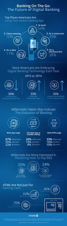 Le futur de la banque est mobile (étude US) #mobile #fintech