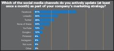 Small & Medium Sized Businesses (SMB) : Facebook's an important part of a company's marketing strategy