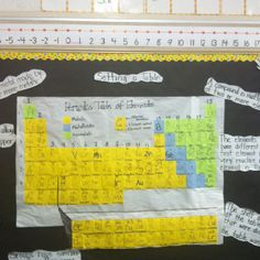Lots of activities for learning about the periodic table of elements periodic table of elements makes more sense when students construct the table urtaz Images