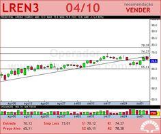 LOJAS RENNER - LREN3 - 04/10/2012 #LREN3 #analises #bovespa