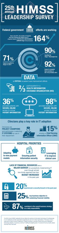 25th Annual HIMSS Leadership Survey Infographic