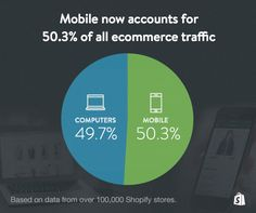 Mobile now accounts for of ecommerce traffic to shopify stores (August Marketing Services, Internet Marketing, Online Marketing, Digital Marketing, Marketing News, Mobile Marketing, Ecommerce, Mobile Business, Used Computers