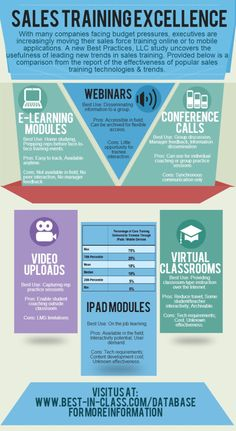 #Infographic showcasing sales training trends and technologies, including some pros and cons. #sales