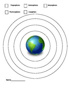 This picture shows earths layersustmantleouter coreinner core this is an alternative to labeling the layers of the atmosphere on a diagram where the students choose a color for each layer and color it according to the ccuart Choice Image