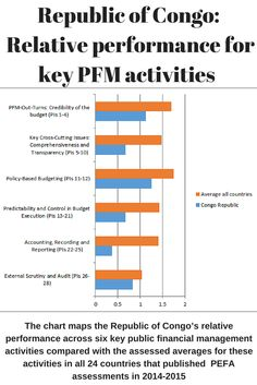The chart maps the Republic of Congo's comparative performance across key public financial management activities