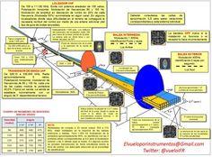 Componentes de sistema de aterrizaje por instrumentos