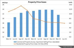 CEIC Indonesia Datatalk: Slowdown in the Indonesian Residential Property Sector? Indonesia's residential property market saw continued sluggish growth during the second quarter of 2015. Read more: http://www.ceicdata.com/Public/Public00/DataTalk/aug_2015/Indonesia/datatalk.html