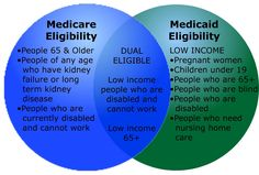 What is summary of Medicaid and Medicare (Governmental health insurance)?