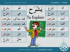 Learn New and common Modern Standard Arabic Verbs with Arabeya (Part … Arabic Verbs, Arabic Sentences, Quran Arabic, Arabic Phrases, Modern Standard Arabic, Spoken Arabic, Verb Conjugation, Learn Arabic Online, Learn Arabic Alphabet