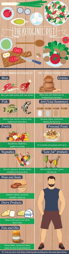 This is a detailed meal plan for the ketogenic, a high-fat, low-carbohydrate diet . Its benefits and a sample ketogenic diet meal plan and menu | https://dietingwell.com/ketogenic-diet-meal-plan-menu/