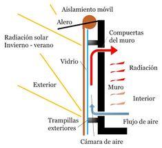 Ingenio y Técnica: muro Trombe