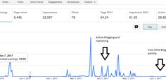 google ad revenues, how to make money from a blog