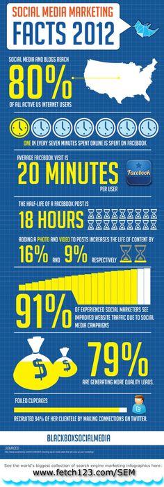 Social media marketing facts 2012 #SMM