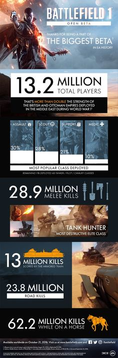 Battlefield 1 Beta Had 13.2 Million Players  The Battlefield 1 beta had 13.2 million players making it the biggest beta in EA history.  According to an infographicfor the beta the 13.2 million figure is more than double the strength of the British and Ottoman Empires deployed in the Middle East during World War I. Check out the full stats from the infographic below:  The Battlefield 1 Beta Infographic  Continue reading  https://www.youtube.com/user/ScottDogGaming @scottdoggaming