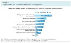 Markenartikler mit dem Start in den Direktvertrieb gut zufrieden. 76 Prozent der Befragten geben an, dass die Umsätze der...
