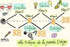 Les 5 étapes de la Pensée Design, par Zohra