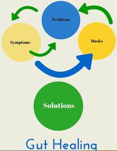 Symptoms, Problems, Masks, Solutions sarahkayhoffman.com