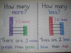 Number comparisons for finding the difference in subtraction. Have kids color in & show the difference in subtraction. Connect to how many more /less word problem & # sentence