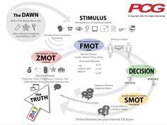 Automotive ZMOT Infographic and EcoSystem - Automotive Digital Marketing Professional Community