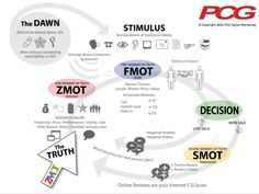Automotive ZMOT Infographic This Automotive Zero Moment of Truth Infographic…