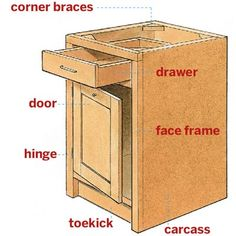 Anatomy of a Cabinet | All About Kitchen Cabinets | Photos | Kitchen Cabinets | Kitchen | This Old House