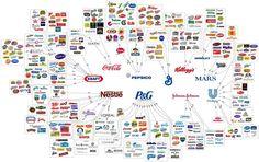 Brands within brands within brands infographic.