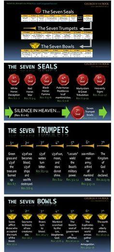 Seven seals trumpets bowls