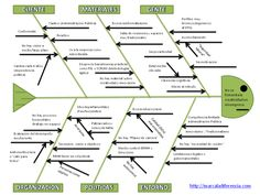 Ishikawa Creatividad Knowledge Management, Project Management, Lean Six Sigma, Kaizen, Work Tools, Science And Nature, Problem Solving, Alter, Leadership
