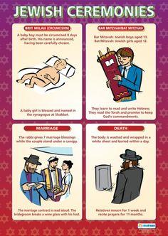 Jewish Ceremonies Poster