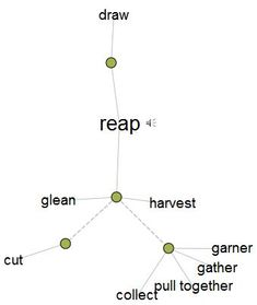 """A Pre-Reading Activity for """"The Hunger Games"""" : Lesson Plans : Thinkmap Visual Thesaurus"""