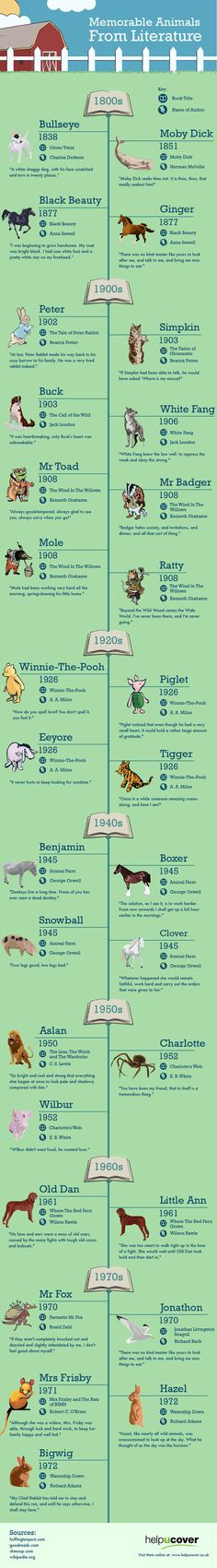 Memorable Animals From Literature - Writers Write