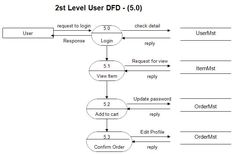 9 best dfd images on pinterest data flow diagram and online dfd diagram for online shopping website ccuart Gallery