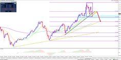 Dax en S&P 500- einde van lange bullish trend?  #fx #trade #forex  #money