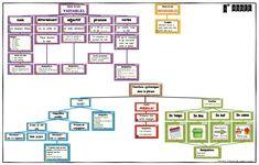 Classes de mots et les fonctions syntaxiques dans la phrase (4e-5e-6e) Formation Continue, Word Work, Etiquette, Periodic Table, Teacher, Writing, Words, Madame, Cycle