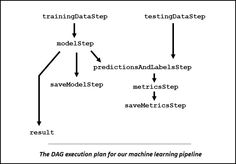 Machine learning workflow with Spark Apache Spark, Online Travel, Travel Companies, Data Science, Machine Learning, How To Plan, Words, Horse