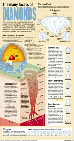 There are different kind of designs, colors available in diamonds. But did you check how many facets the diamond have. Earth And Space Science, Science And Nature, Science And Technology, Spirit Science, Science Facts, Rocks And Minerals, Crystals And Gemstones, Chemistry, Illustration