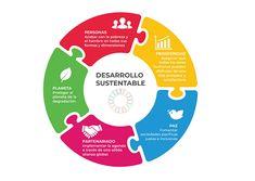 Taller de priorització d'Idees ODS Sustainable Development Goals 2030, Graphic Design Tutorials, Earth Day, Sustainability, School, Inspiration, Logo, Bag, Sustainable Tourism