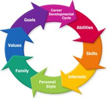 Career Planning Center helps students explore their interests, values, skills, personality, etc.