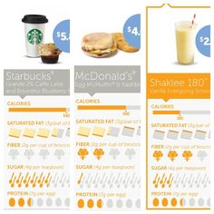 Cost and nutrition comparison..shows how beneficial a Shaklee 180 smoothe is to both your health and wallet!!