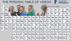 Periodic Table of the Elements -Videos for each element!